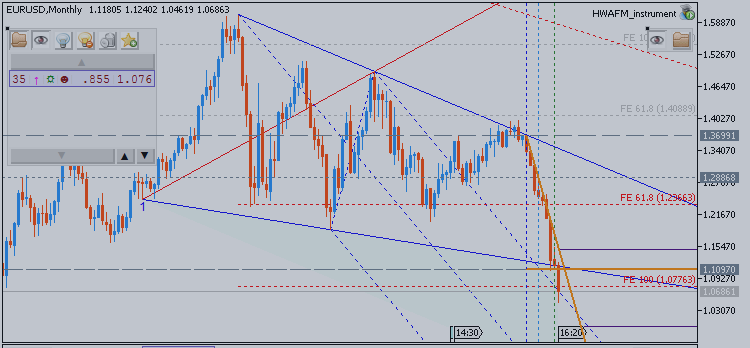 """EURUSD: Crazy 900-Pip """"Roundtrip"""" - The coming EURUSD rally will be like that"""
