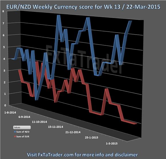 Weekly Week 13 22-Mar-2015 FxTaTrader.com Forex Currency Score