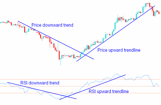 How To Trade - RSI Indicator, Chart Patterns, Trend Lines