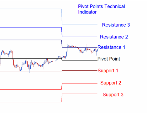 How To Trade Without Indicators Pivot Point Indicator – CNRI