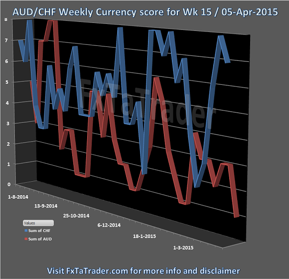 Week 15 05-Apr-2015 FxTaTrader.com Forex AUDCHF Currency Score