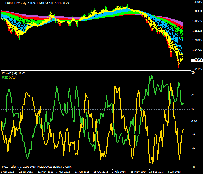 Forex correlation hedging strategy