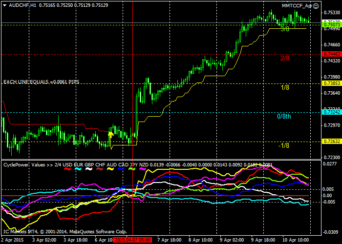 Polarity indicator forex