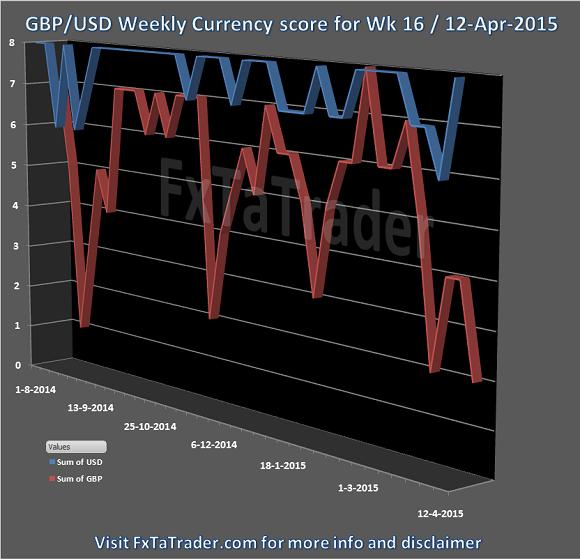 Week 16 12-Apr-2015 FxTaTrader.com Forex GBPUSD Currency Score