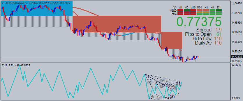 AUDUSD Intra-Day Fundamentals - Unemployment Rate and 70 pips price movement