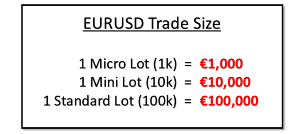 Forex mini lot size