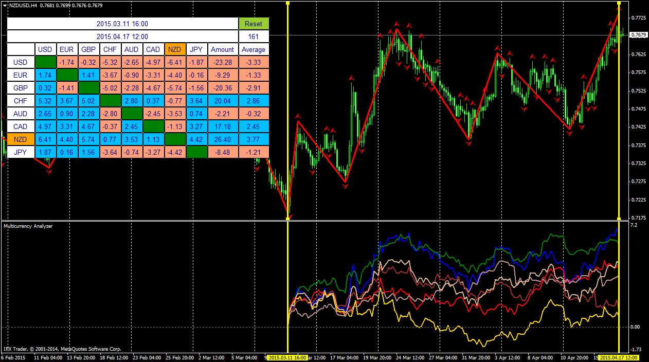 Индикатор силы валют форекс что лучше фьючерс или опцион