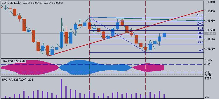 EURUSD Technical Analysis 2015, 19.04 - 26.04: Bear Market Rally with reversal possibilities