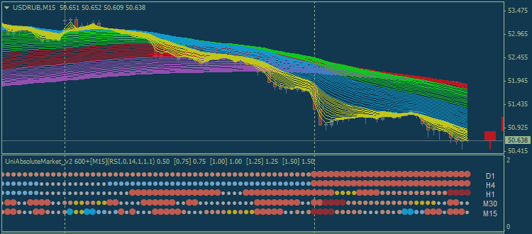Доллар/Рубль (USDRUB) Технический анализ - недельная коррекция с возможным пробоем ключевого уровня поддержки 48.87