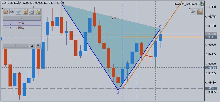 Евро/Доллар (EURUSD) Технический анализ 2015, 26.04 - 03.05: Восходящий или Нисходящий?