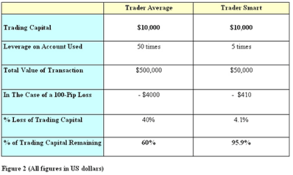 How much leverage does ally forex offer