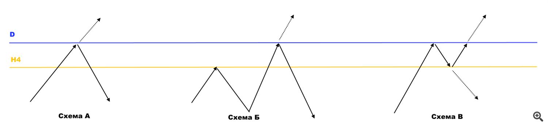 Схема тестирования зоны старшего масштаба