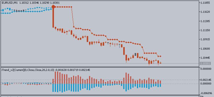EURUSD Внутридневной Фундаментальный Анализ - Индекс потребительских цен США и 140 пипсов движения цены