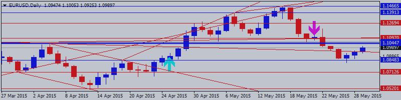 Евро/Доллар (EURUSD) Технический анализ 2015, 31.05 - 07.06: реальная ситуация по смене глобального тренда