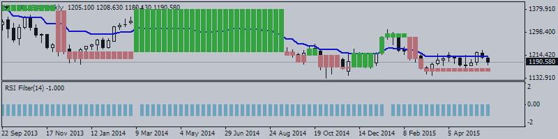 ЗОЛОТО (XAU/USD) Технический анализ 2015, 31.05 - 07.06: разнонаправленное движение после медвежьего пробоя