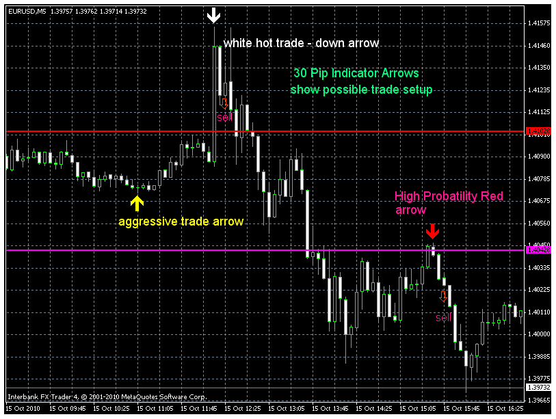 30 pips Indicator and Trading Strategy - Trading Ideas - 5