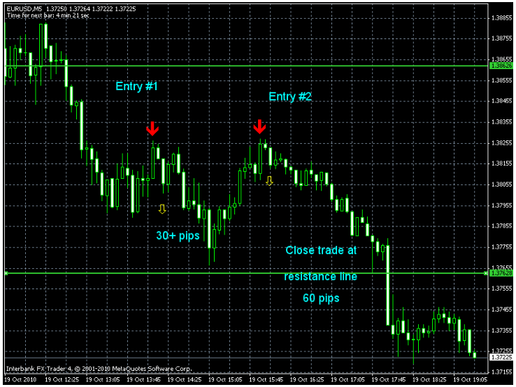 Best forex trade ideas