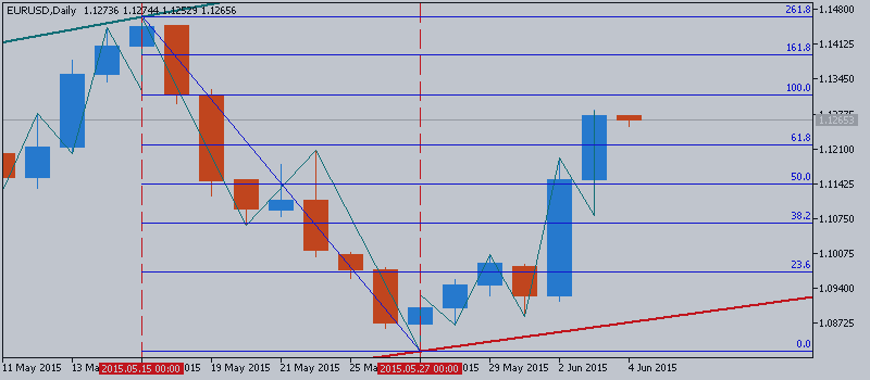 EUR/USD Technical Analysis: aiming above 1.14 with 100 day SMA crossing