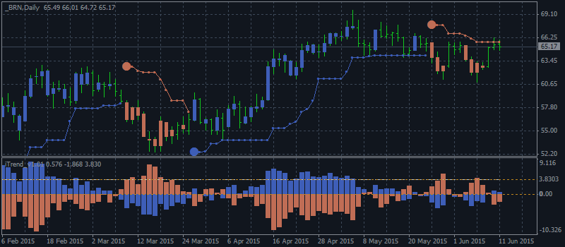 Technical Analysis for US Dollar, S&P 500, Gold and Crude Oil - Rebound from Mid-January Low for crude oil