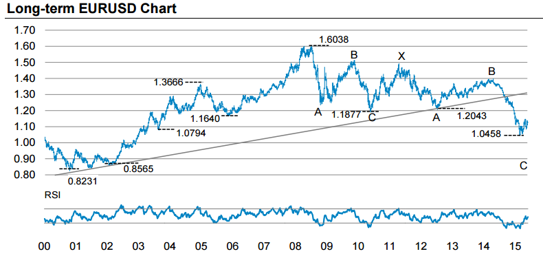 Morgan Stanley - Chart of the Week for EUR/USD - Weekly