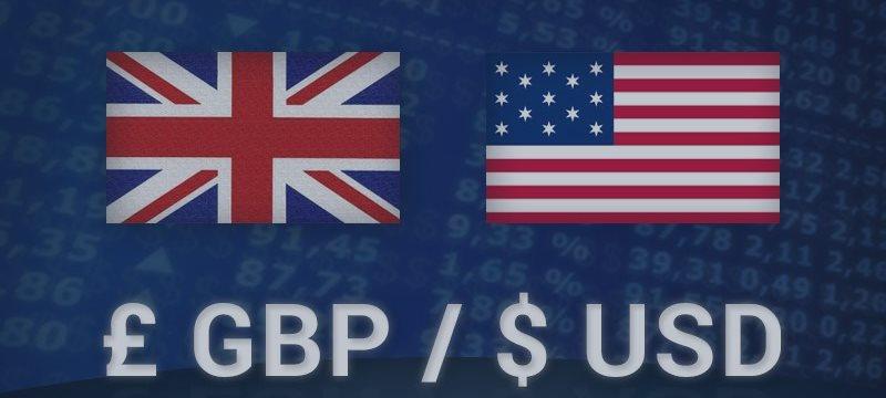 GBP/USD Previsão para 15 de Junho de 2015, Análise Técnica