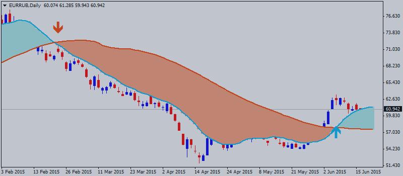 Евро/Рубль (EUR/RUB) Технический Анализ - разнонаправленное движение с возможностью пробоя