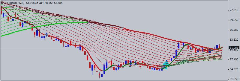 Евро/Рубль (EUR/RUB) Технический Анализ - разнонаправленный тренд в узком диапазоне уровней