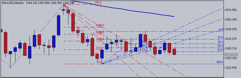 Золото/Доллар (XAU/USD) - тенденции и торговые идеи на июль: пробой на медвежьем тренде