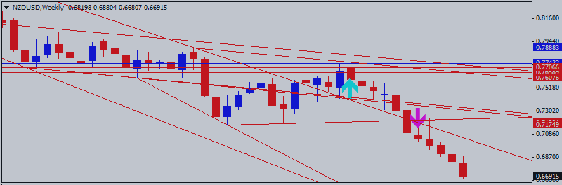 NZD/USD - weekly breakdown with bearish condition