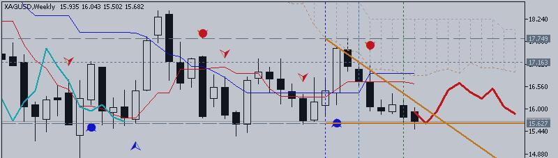 Серебро/Доллар (XAG/USD) - тенденции и торговые идеи на июль: пробой на медвежьем тренде