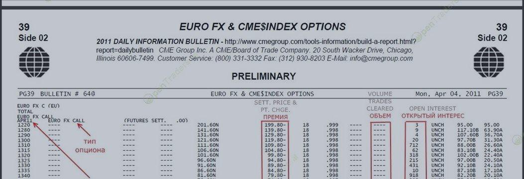 На бирже предлагается опцион на покупку рассчитать премию убыток форекс курс доллар онлайн
