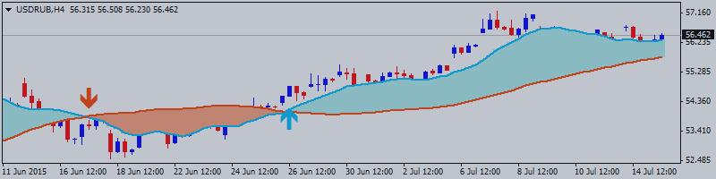 Доллар/Рубль (USD/RUB) внутридневной технический анализ - восходящий пробой на уровне 56.78