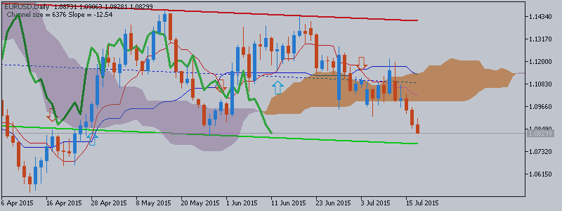 Евро/Доллар (EURUSD) Технический анализ 2015, 19.07 - 26.07: пробой на нисходящем тренде