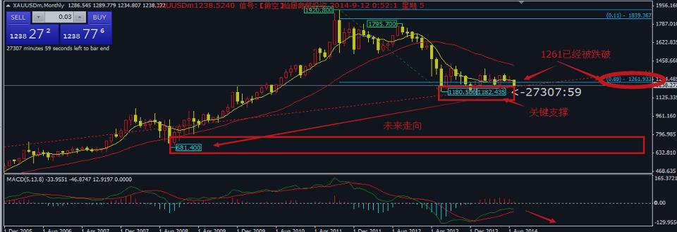 周一的回落否定了黄金反弹需求,金价再度跌穿1091.22