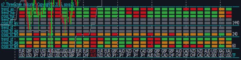 EURAUD, Alert: s7_ThreeScree_indicator: SELL signal