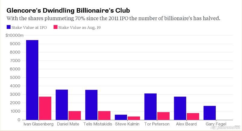 Glencore Billionaire Club Loses Half Its Members as Stock Crashes