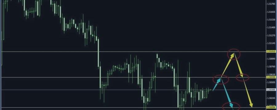 欧元止损黄金止盈 白银入场做空