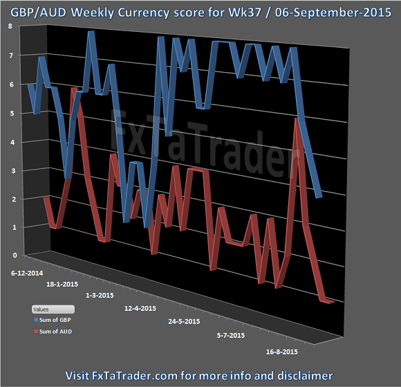 Wk37_20150906_FxTaTrader.com_Forex_GBPAUD_Weekly_CurrencyScore