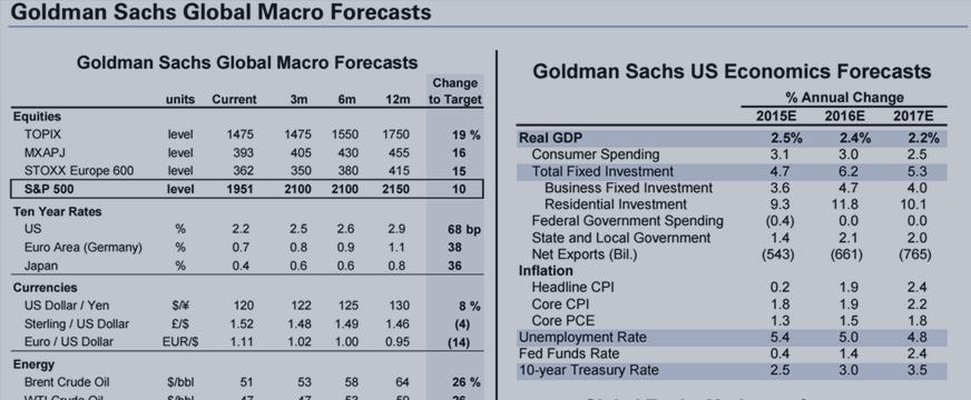 高盛:一张图告诉你接下来全球市场走势