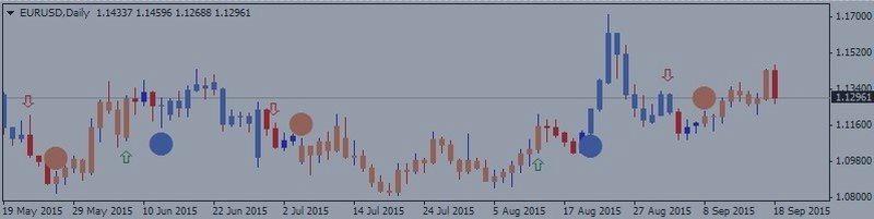 ユーロ/ドル (EURUSD) テクニカル分析 2015, 20.09 - 27.09: レンジ上昇トレンド