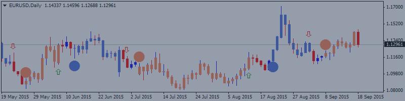 EUR/USD análise técnica 20.09 - 27.09: tendência de alta multidirecional