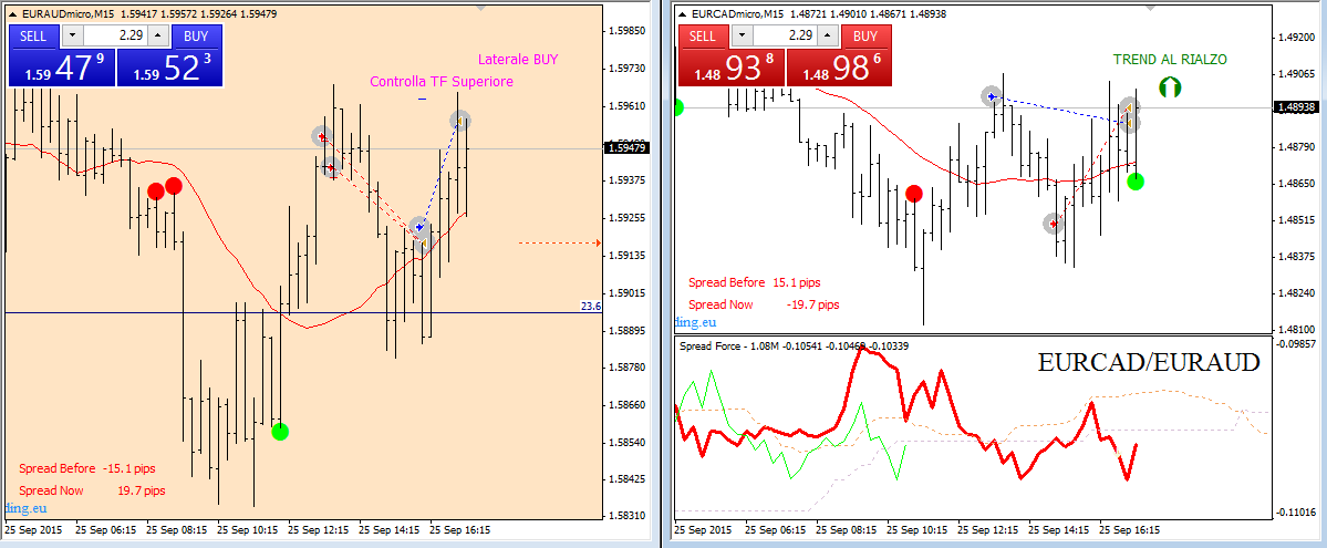 forex spreads pips