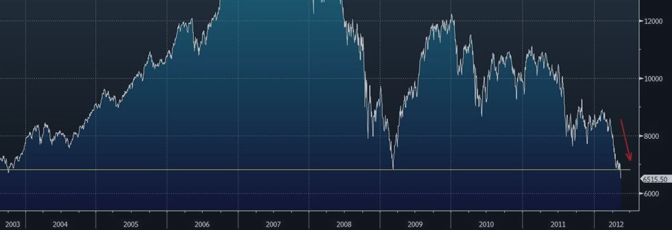 スペイン CPI 予測 -0.3% 対 -0.3%