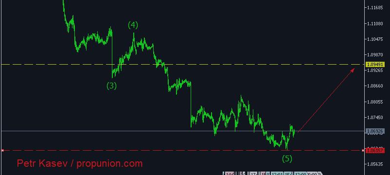 Волновой анализ EUR/USD, H1