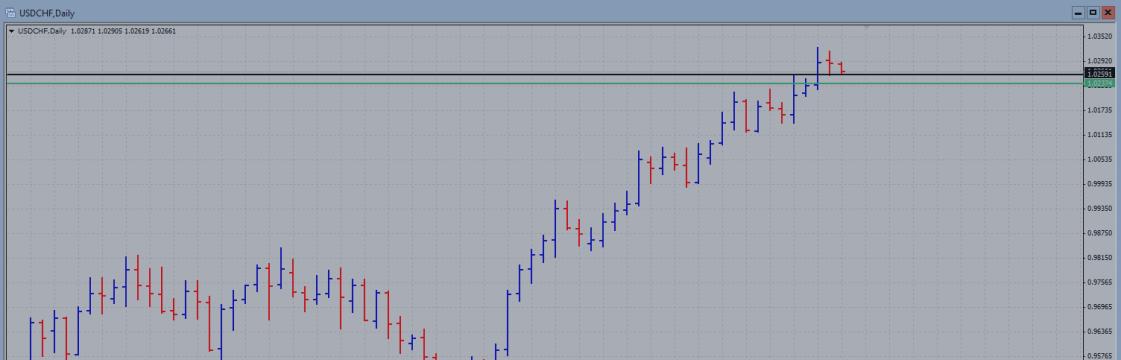 Взгляд на рынок: пара USD/CHF 1.12.2015