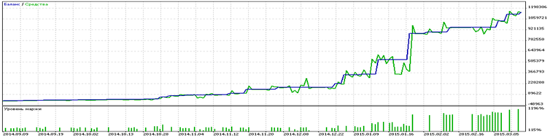 Поиск трейдеров форекс определение движения цены forex