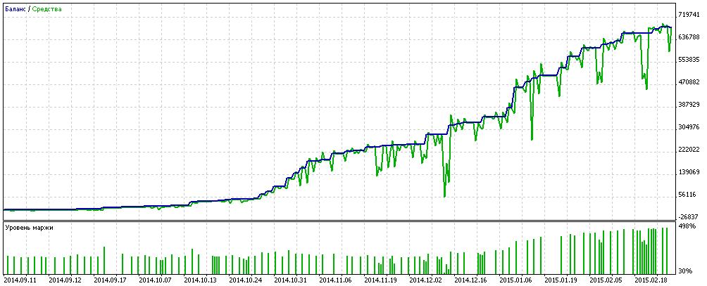 TesterGraphReport2015.02.28.png