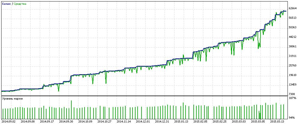 TesterGraphReport2015.04.07.png