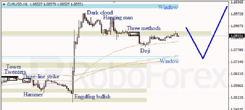 EURUSD 1 HOUR Japanese Candlesticks Analysis