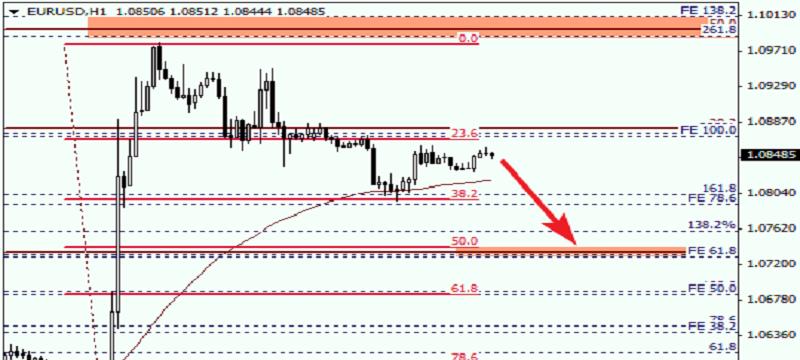 EURUSD 1HOUR Fibonacci Retracements Analysis
